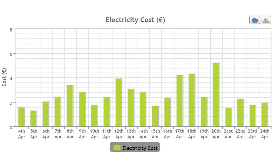 Heat Pump Running Costs